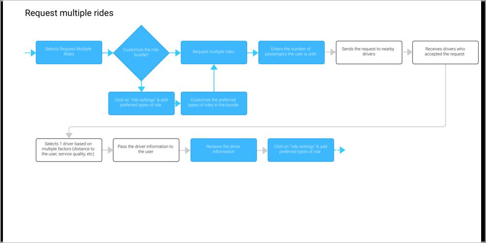 2 - Prototype_VAS_2(Request Multiple Rides).png