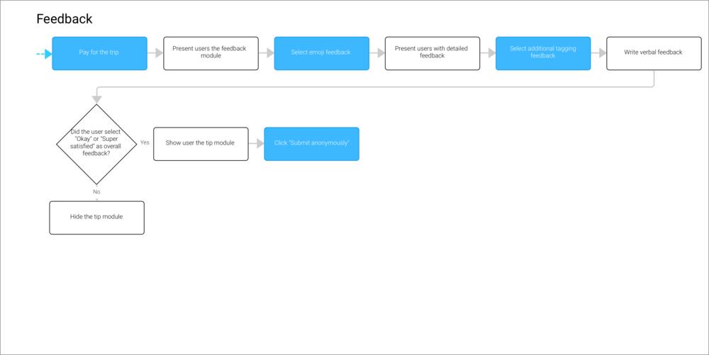 3 - Prototype_feedback.png