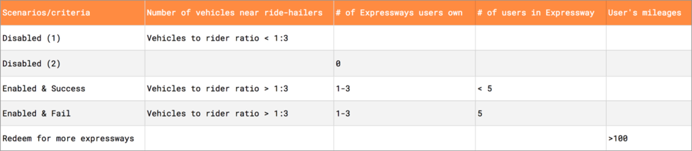 There are 5 use cases for Expressway: