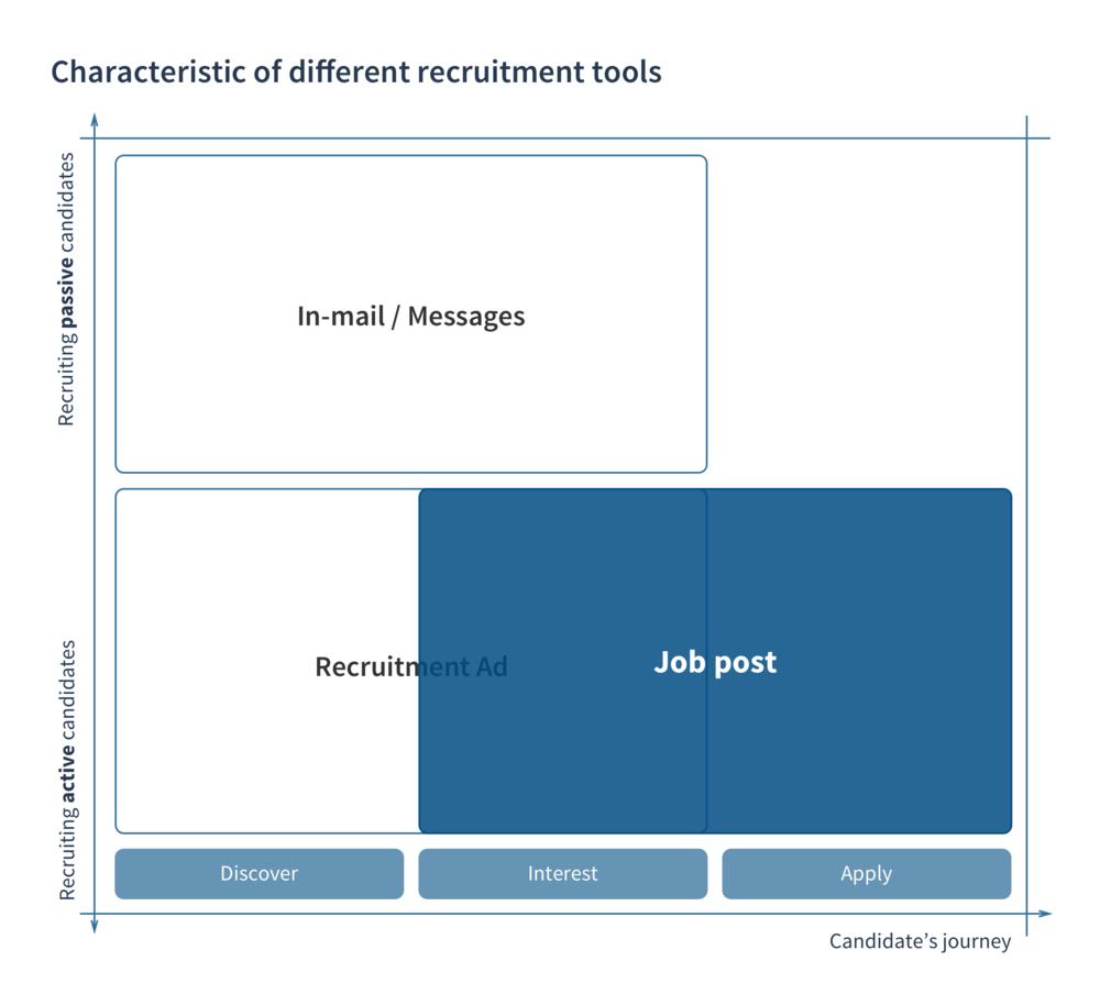 Recruitment tool diagram.png