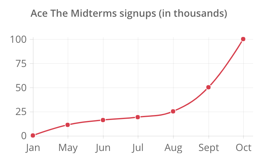 Ace the Midterms graph.png