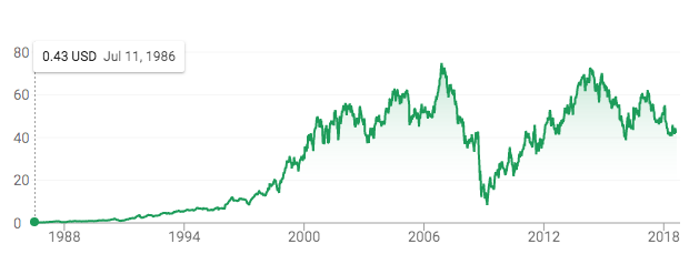 The company that Vaughn Beals bought from AMF for $85 million has a market cap of over $7 billion today – even at the currently depressed share price. That's some ROI, and should inspire the current management.