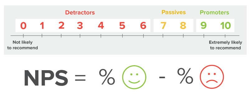 NPS scores are a vital measure of how well your products are resonating and satisfying customers. Determining ways to optimize them determines ways to improve your product.