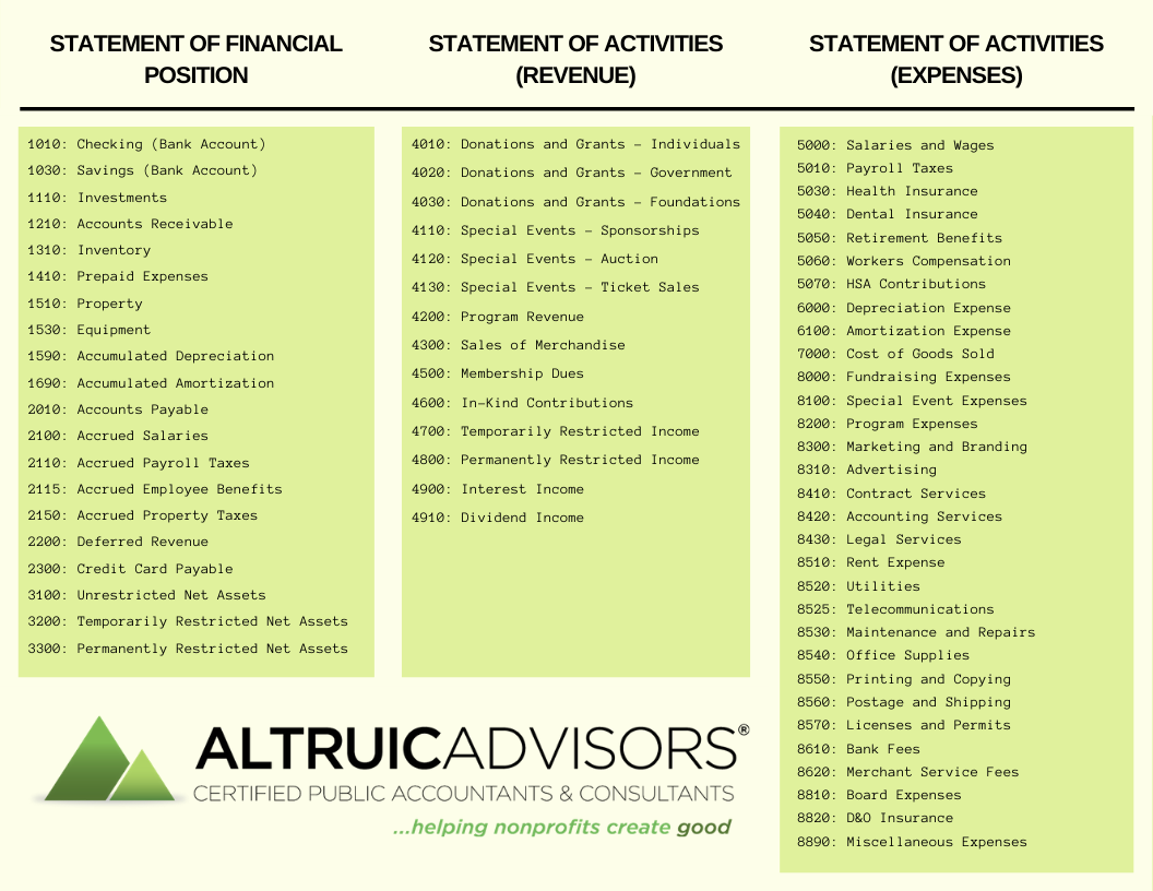A Sample Chart Of Accounts For Nonprofit Organizations Altruic Advisors