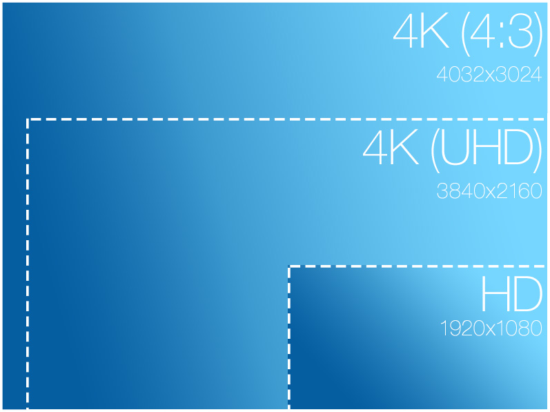 - Starting with the iPhone 6s/6s Plus you can capture amazing 4K (UHD) video with audio. You can also capture the maximum resolution of the sensor with 4K (4:3) at a resolution of 4032x3024.Using the power of MAVIS you can ensure the best capture quality with bit rates of up to 100Mbit/sec and real-time visualisations, all while capturing at 4K resolutions†.