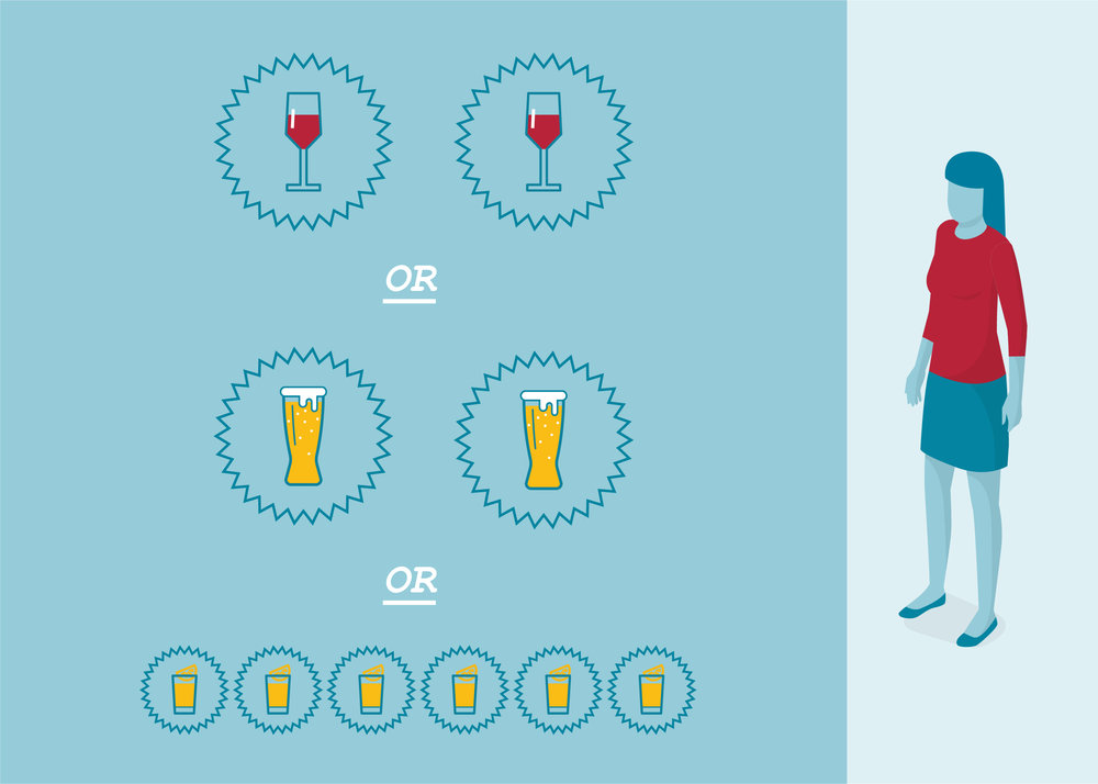 Six units is equivalent to drinking:  Two large glasses of (250ml) of 12% ABV wine   or   two pints of 5% ABV beer or cider   or   six shots 40% proof clear spirits.