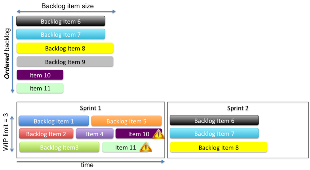 Figure 3: Cadence without Flow. A dysfunctional Scrum team violates the backlog ordering to find lower priority work that 'fits' inside the Sprint time box.