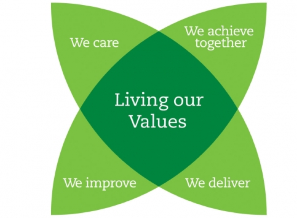 Carillion values.png
