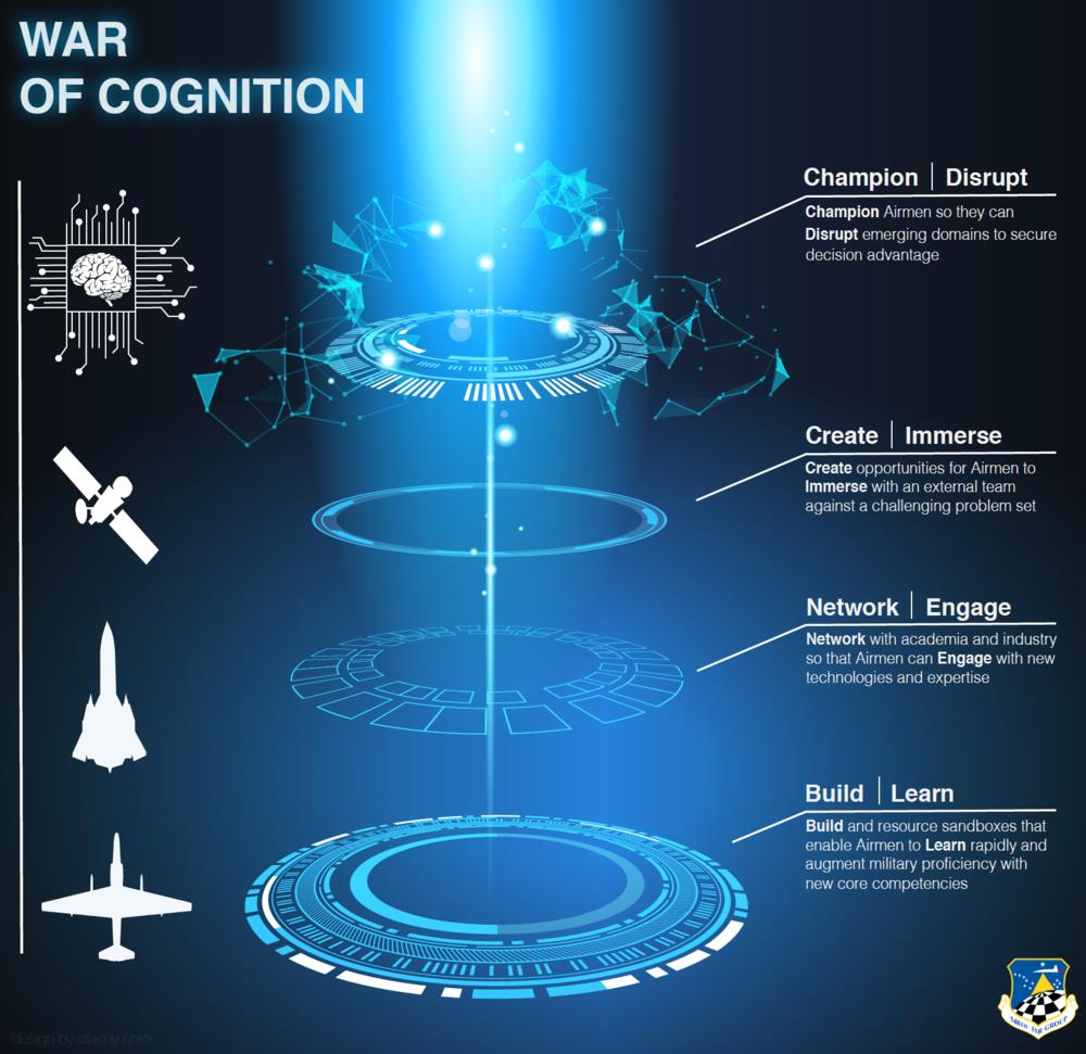 War of Cognition