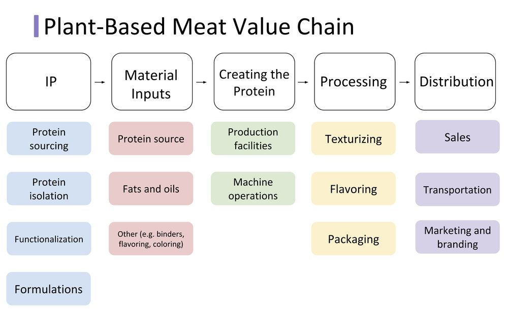 Plant-based Meat Value Chain.jpg