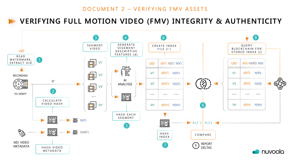 DOCUMENT 2 – VERIFYING FMV ASSETS