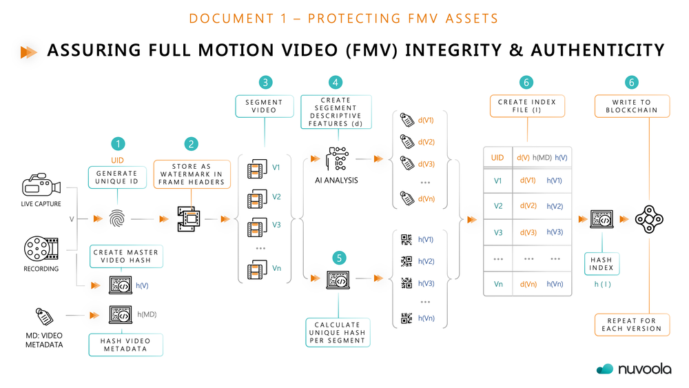 Document 1 - PROTECTING FMV Assets
