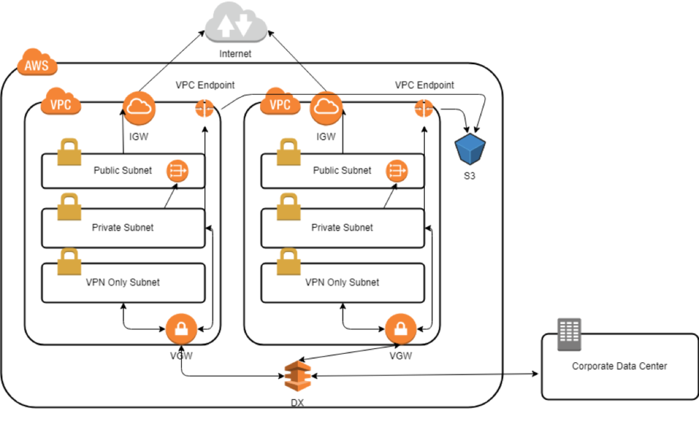aws vpc endpoints