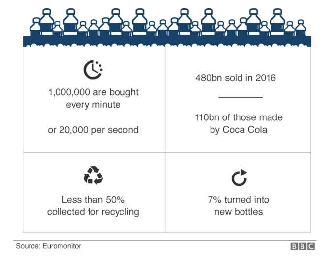 BBC 7 charts plastic waste article 2.png