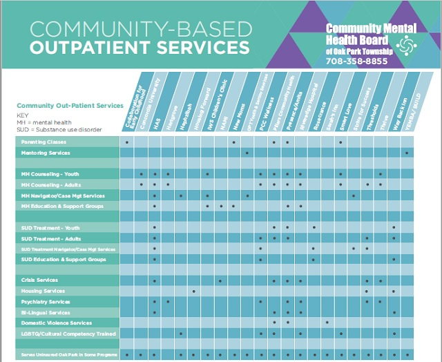 Community-Based Outpatient Services - Services provided by agencies providing mental health and/or substance abuse treatment
