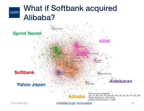 アリババがソフトバンクグループに参画した場合のシミュレーション