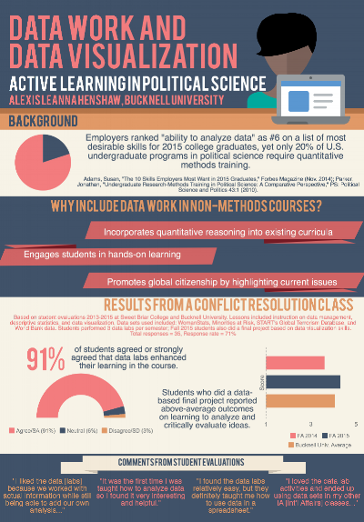 """""""Data Work and Data Visualization: Active Learning in Political Science."""" Poster presented at ISA 2016. (Click through for full version)"""