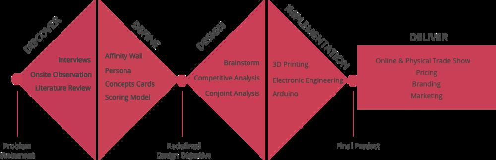 design_process.png