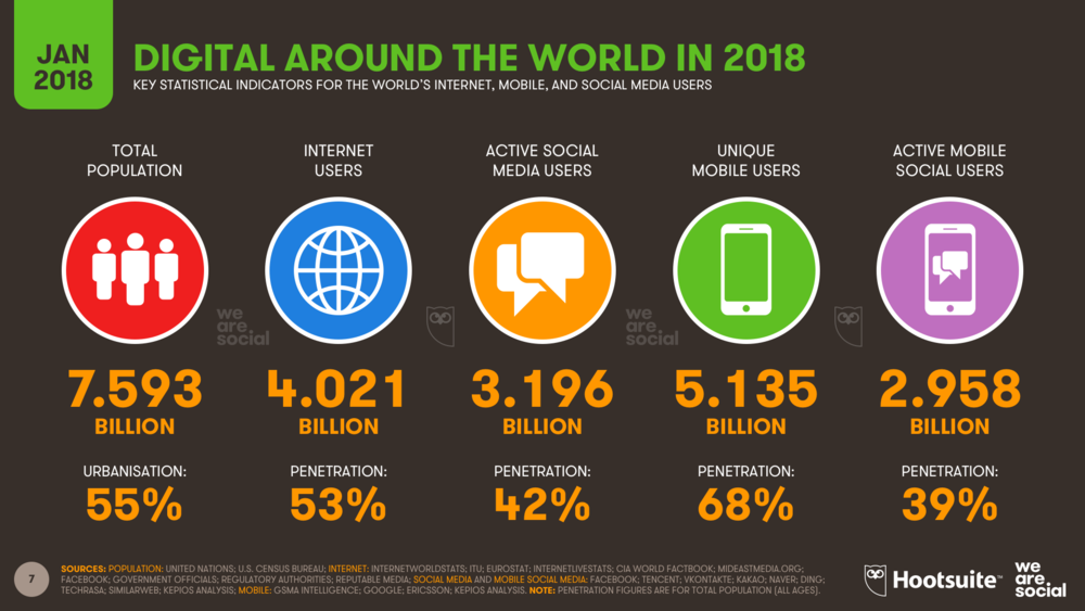 Global Digital Overview January 2018 DataReportal
