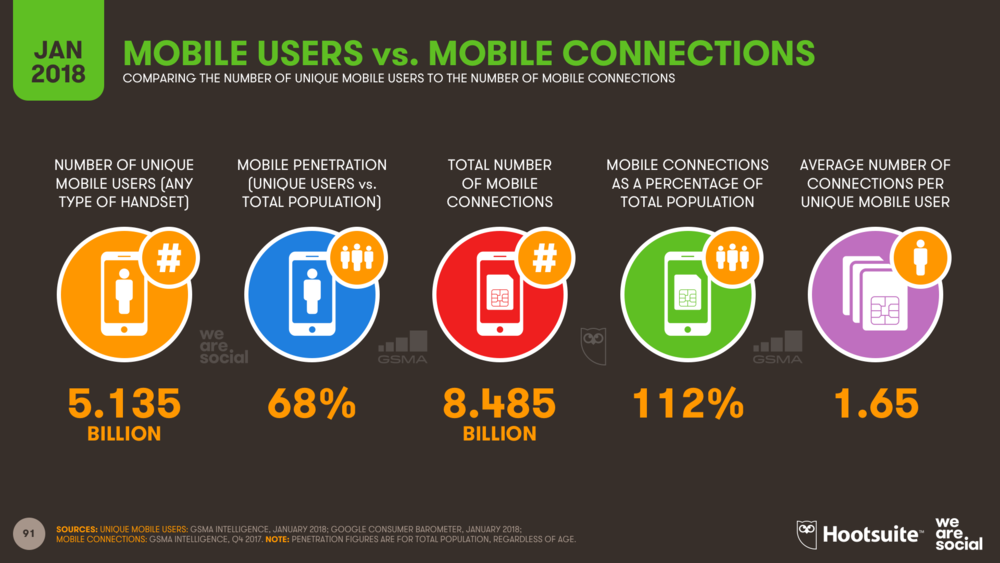 Unique Mobile Users vs Mobile Connections January 2018 DataReportal