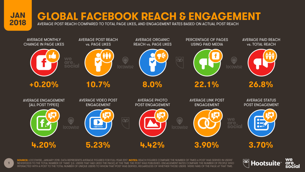 Facebook Average Global Reach and Engagement January 2018 DataReportal
