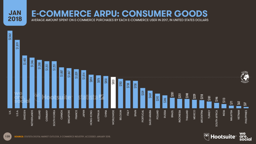 Average E-commerce Spends Per Person by Country January 2018 DataReportal