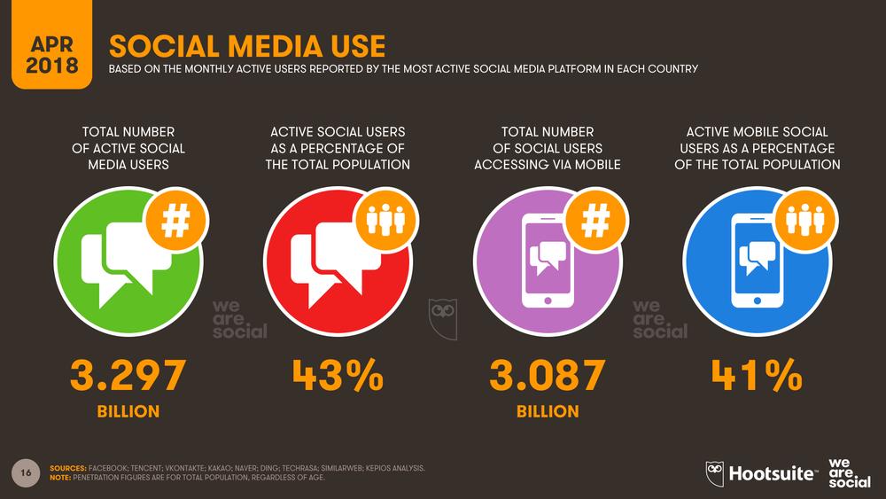 Global Social Media Use April 2018 DataReportal