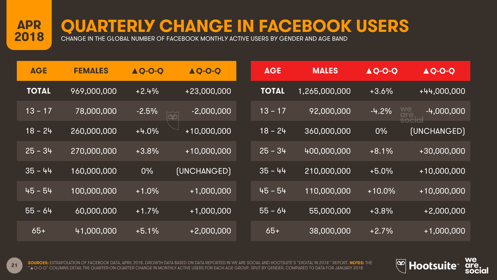 Facebook Quarterly Change in Audience by Age and Gender April 2018 DataReportal
