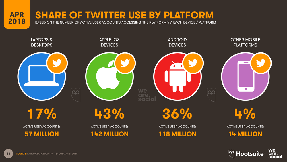 Twitter Audience by Device April 2018 DataReportal