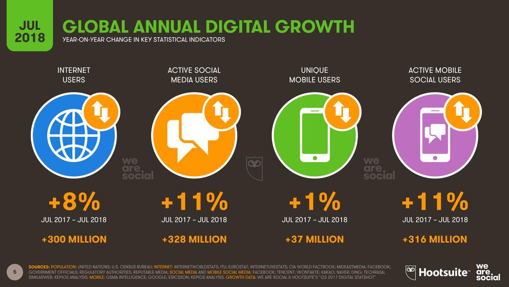 Annual Digital Growth July 2018 DataReportal