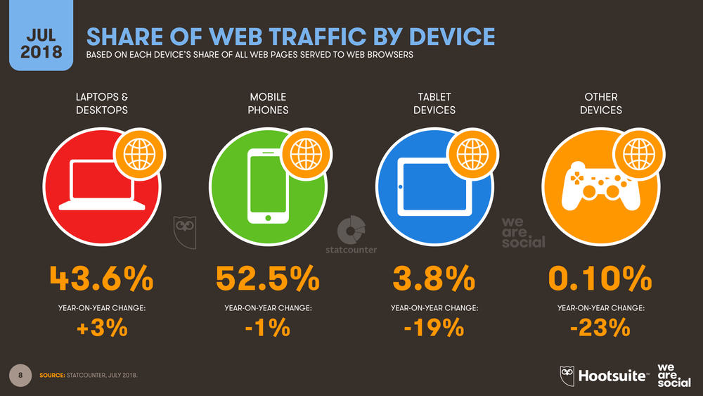 Share of Global Web Traffic by Device July 2018 DataReportal