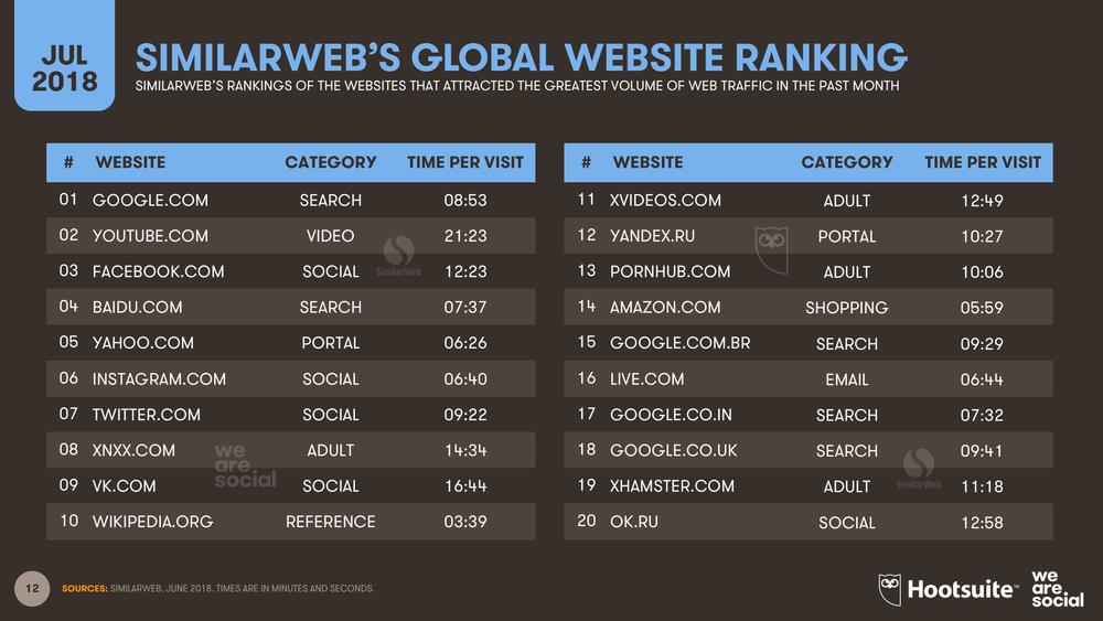 Global Website Ranking SimilarWeb July 2018 DataReportal