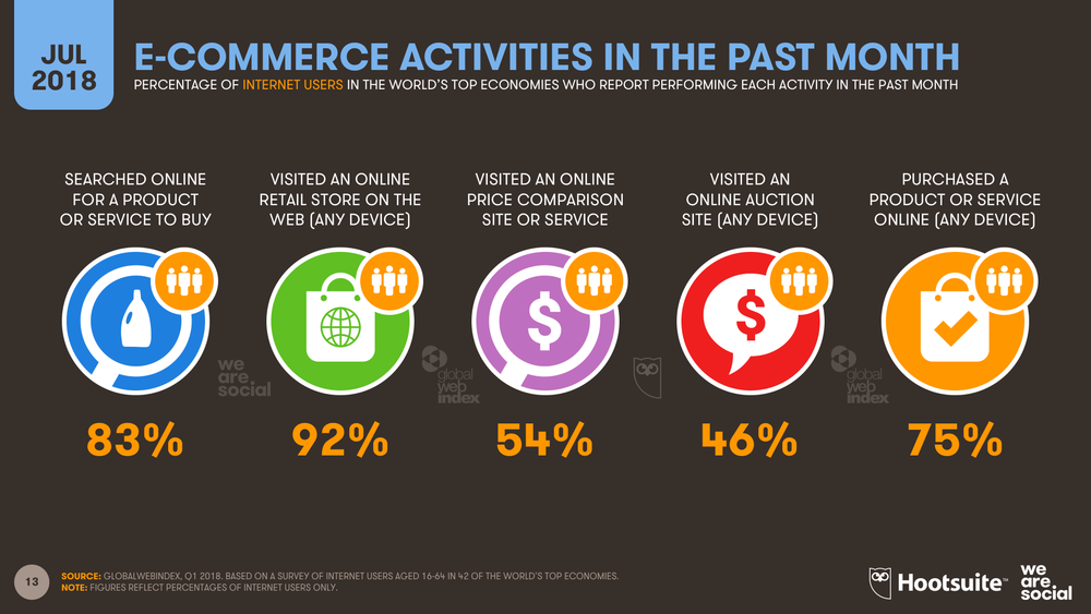 E-commerce Activities July 2018 DataReportal