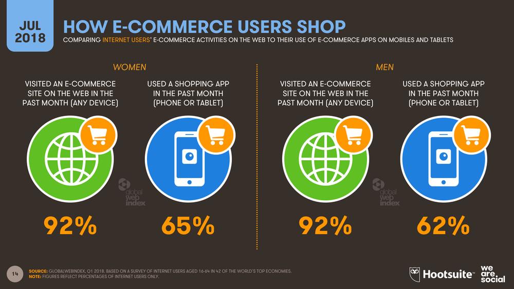 E-commerce Activities by Platform July 2018 DataReportal