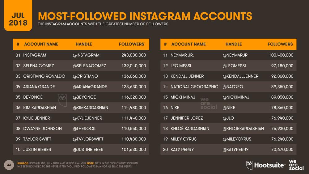 Instagram Most Followed Accounts July 2018 DataReportal