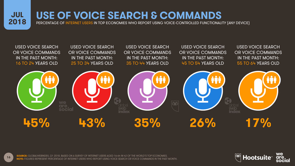 Voice Control Use by Age July 2018 DataReportal