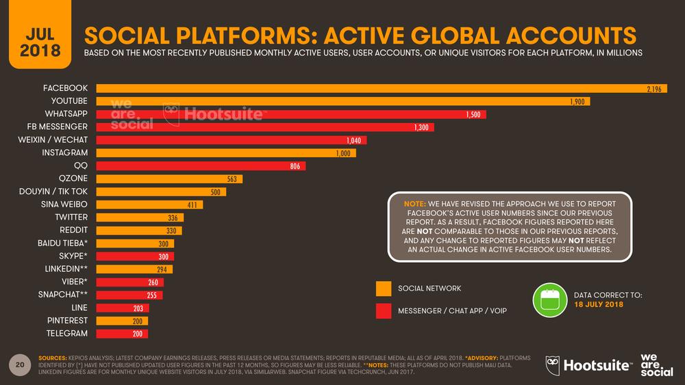Social Media Global Platform Ranking July 2018 DataReportal