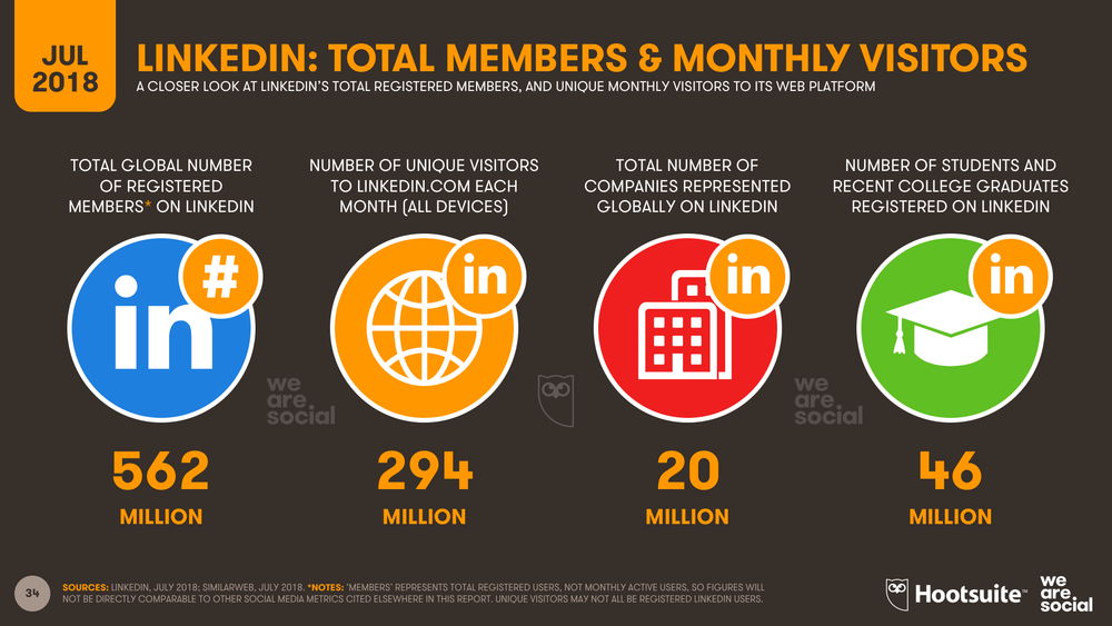 LinkedIn Global Overview July 2018 DataReportal