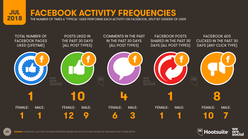 Facebook Activity Frequency July 2018 DataReportal