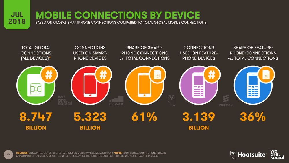 Mobile Connections by Device Type July 2018 DataReportal