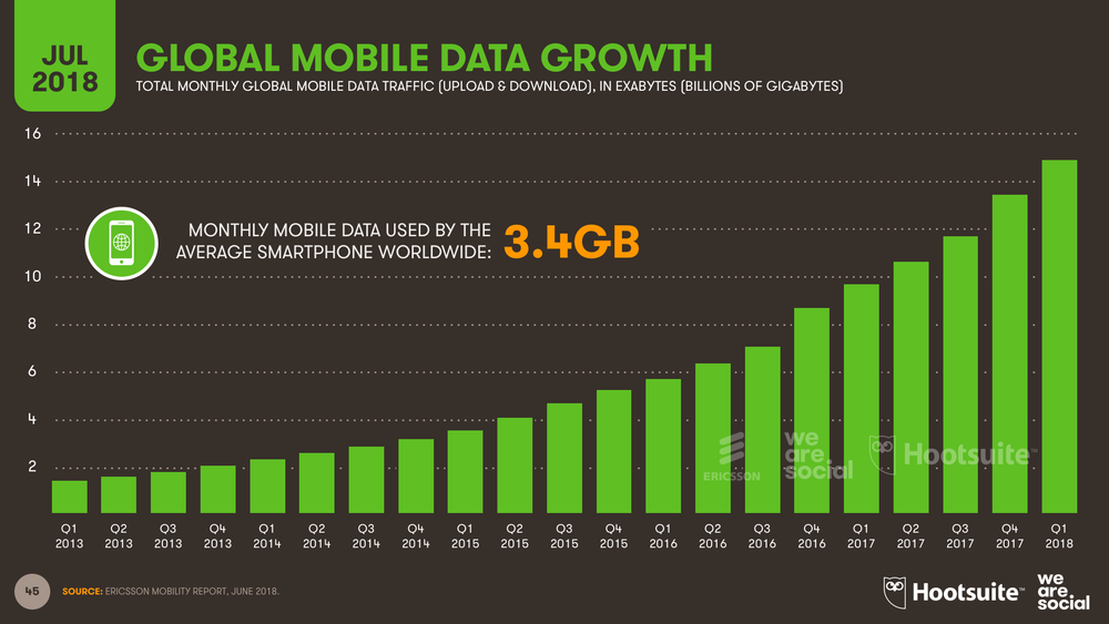 Mobile Data Consumption by Month July 2018 DataReportal