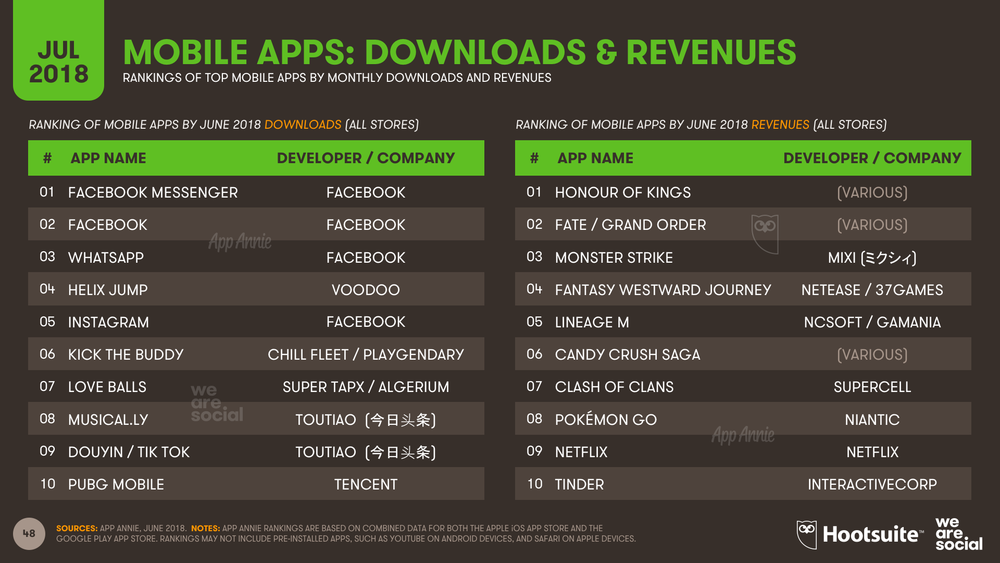 Mobile App Global Rankings July 2018 DataReportal