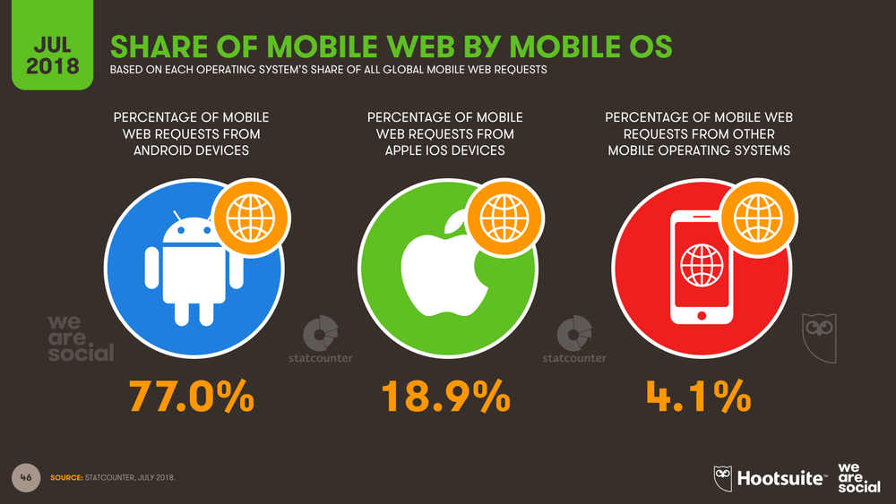 Mobile Operating System Share of Web Traffic July 2018 DataReportal
