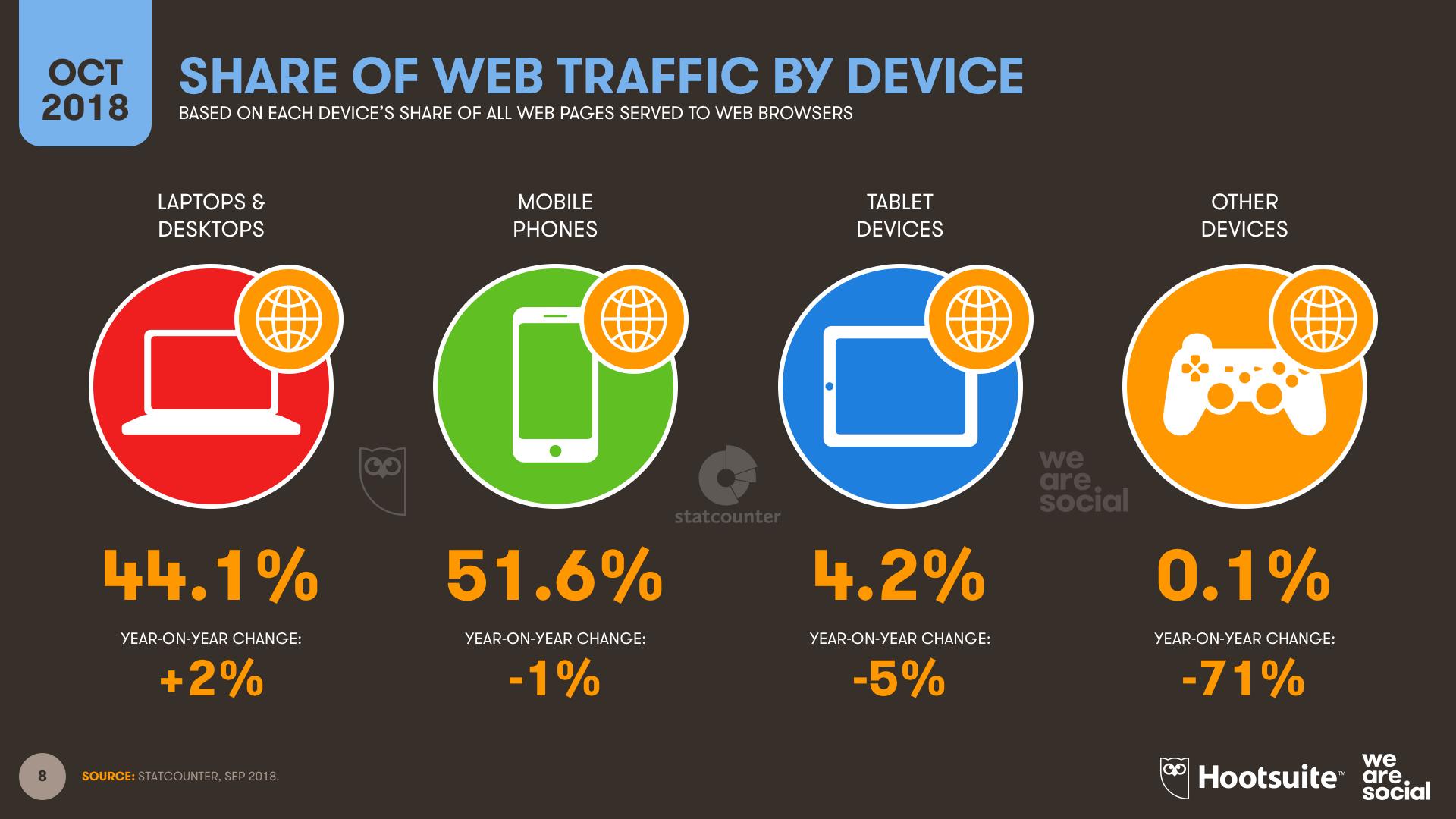 Anteil an Internettraffic nach Geräten