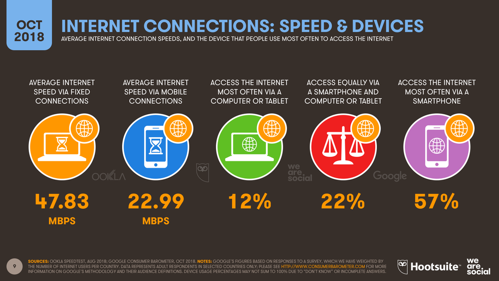 Internet Average Connection Speed and Device Preferences October 2018 DataReportal