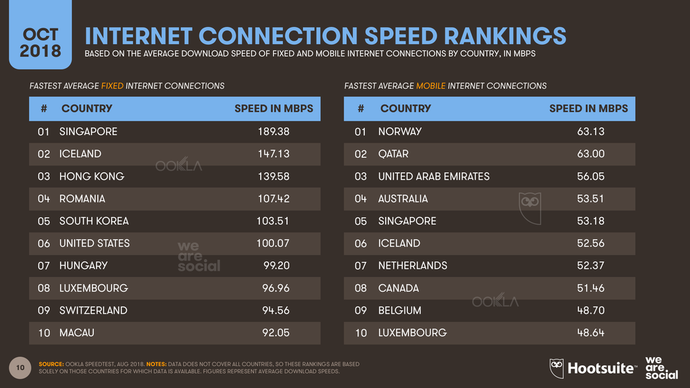Internet Connection Speed Country Rankings October 2018 DataReportal