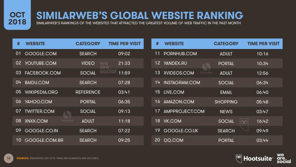 Global Website Ranking SimilarWeb October 2018 DataReportal