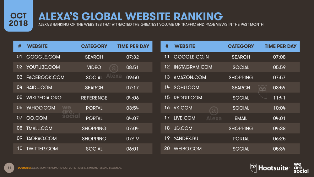 Global Website Ranking Alexa October 2018 DataReportal