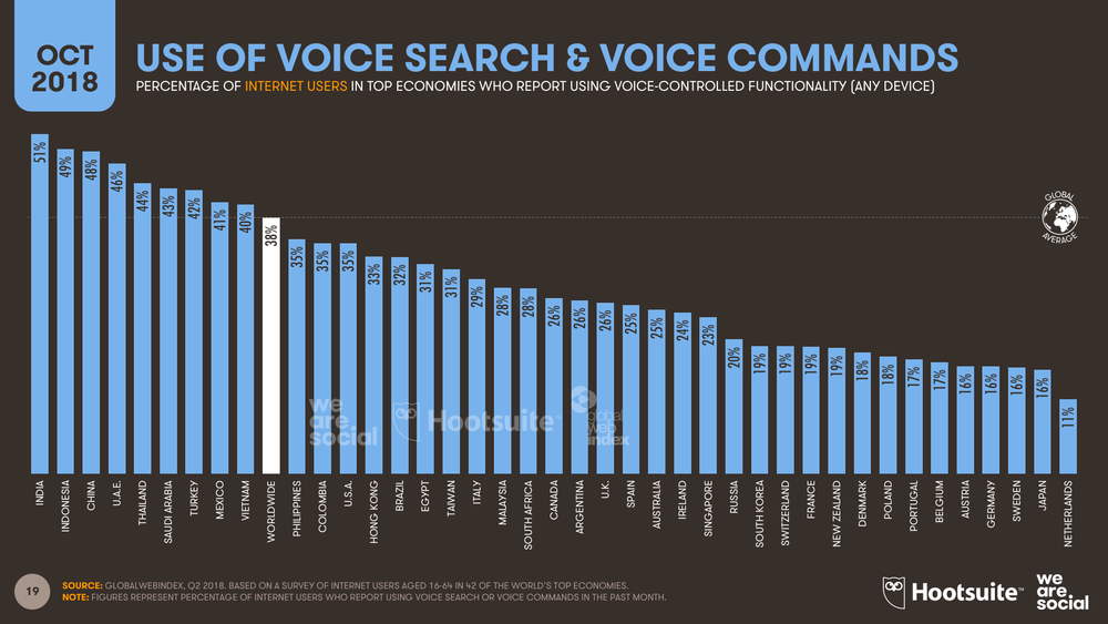 Voice Control Use by Country October 2018 DataReportal