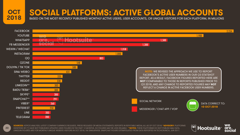 Social Media Platform Global Ranking October 2018 DataReportal